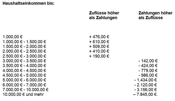 Tabelle Haushaltseinkommen